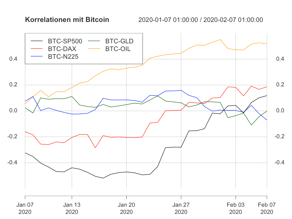 Entwicklung der betrachteten Korrelationen