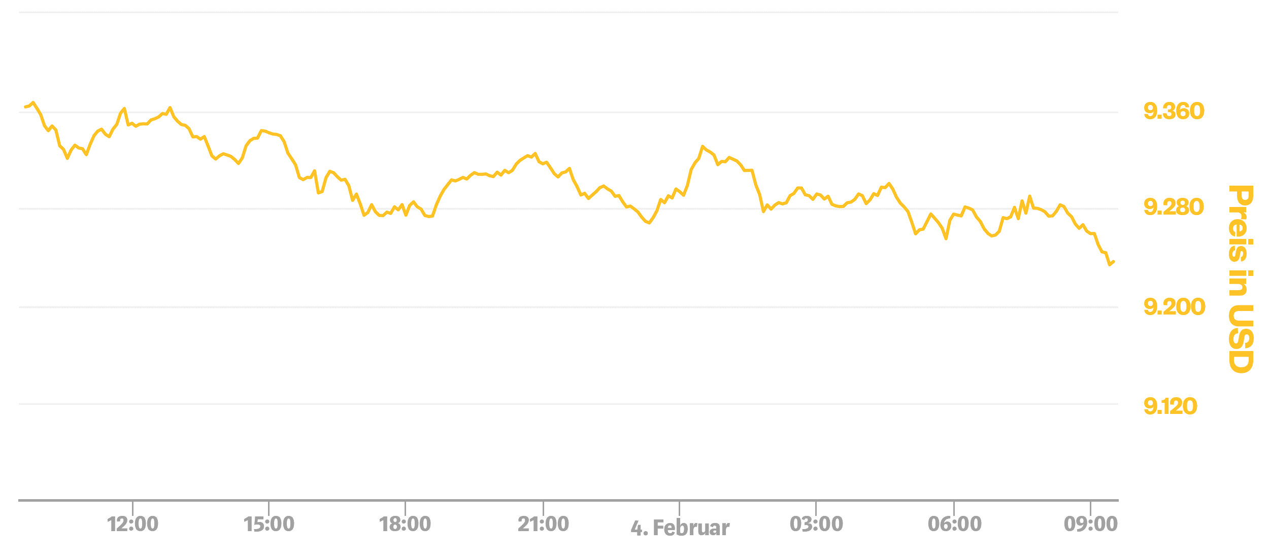 Bitcoin exchange rate over the 24-hour course