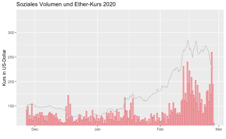 Ethereum-Kurs und Volumen IV
