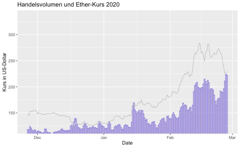 Ein Blick auf das Handelsvolumen 2020
