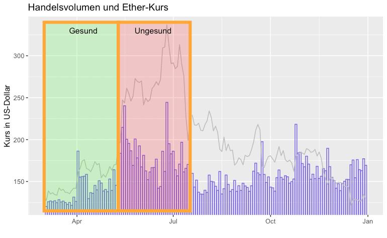 Ethereum-Kurs und Volumen I