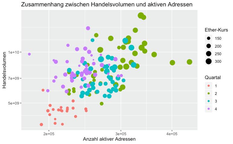 Zusammenhang zwischen Onchain- und Offchain-Volumen bei Ethereum