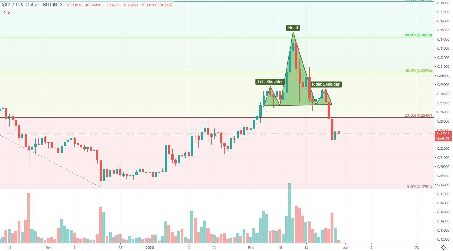 XRP/USD Daily Bitfinex