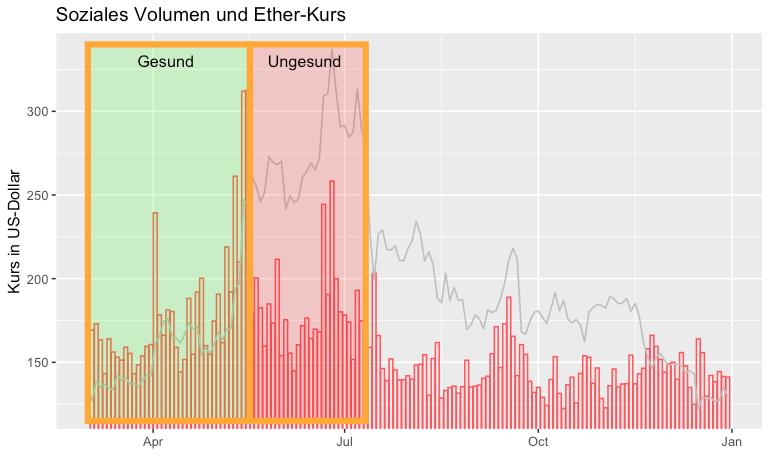 Ethereum-Kurs und Volumen III