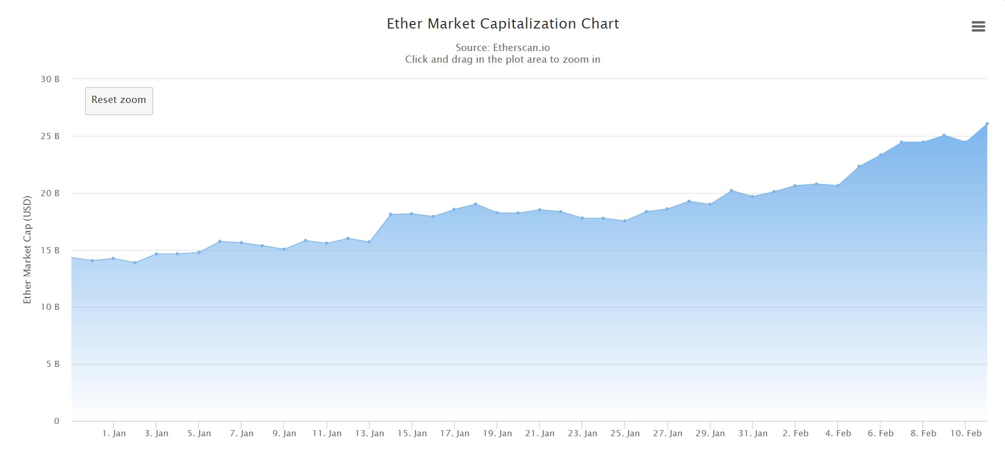 Ethereum Marktkapitalisierung | Quelle: Etherscan.io