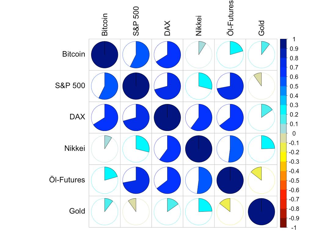 Korrelation zwischen Bitcoin und den übrigen Assets