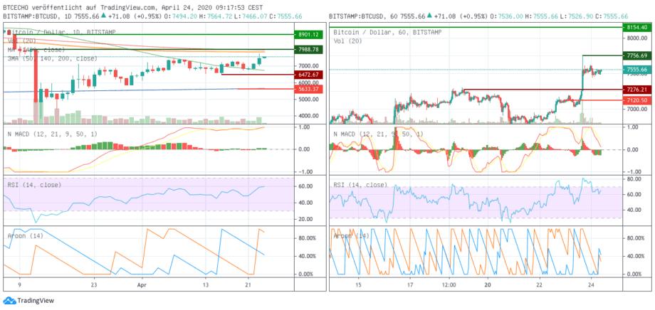 Bitcoin-Kurs. Charts in der Tagesansicht