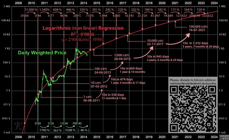 Bitcoin Wallet | Store Bitcoin Cash (BCH) & Bitcoin (BTC)