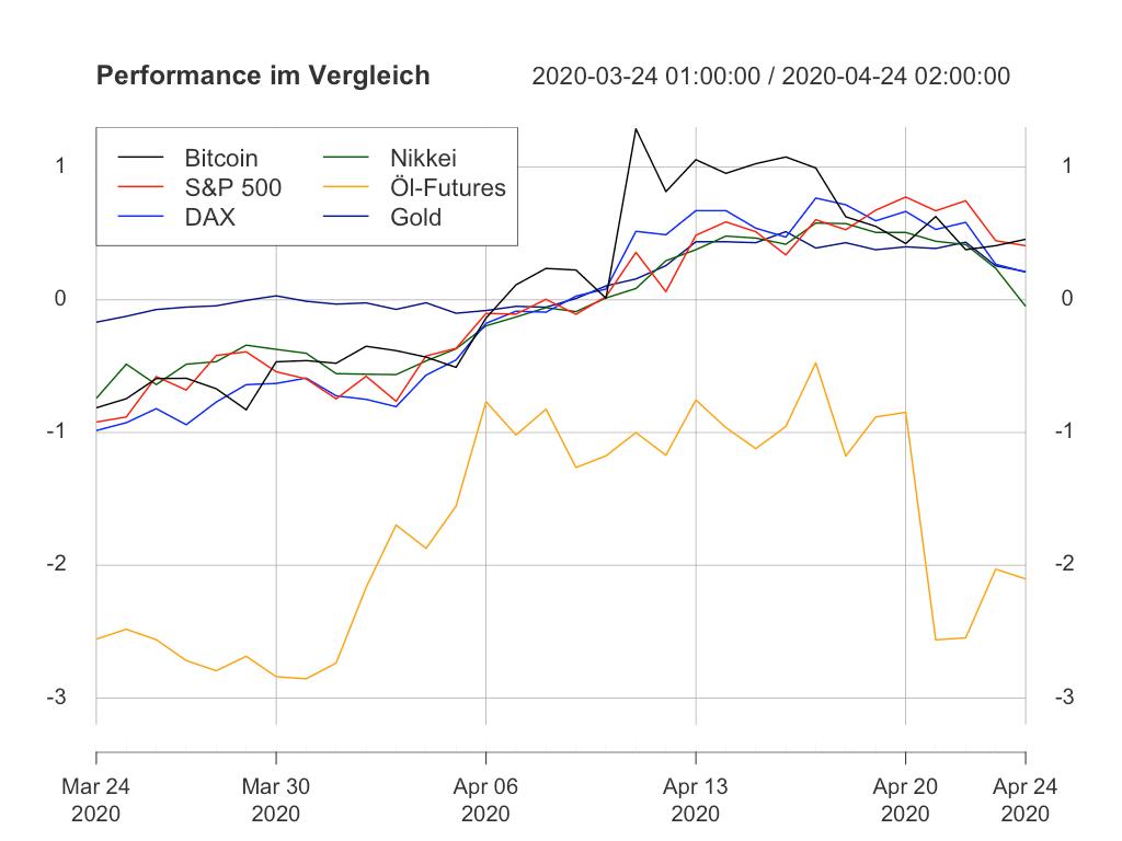 Performance von Bitcoin und anderen Assets