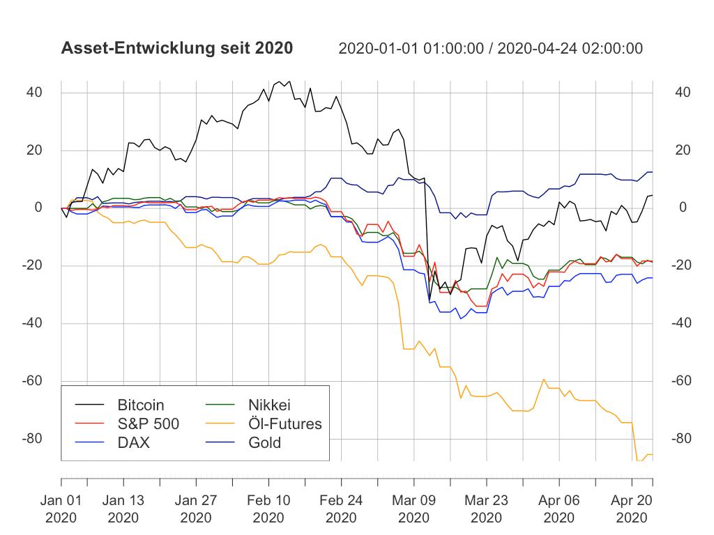 Wie sich Bitcoin und Co. seit Anfang 2020 entwickelten.