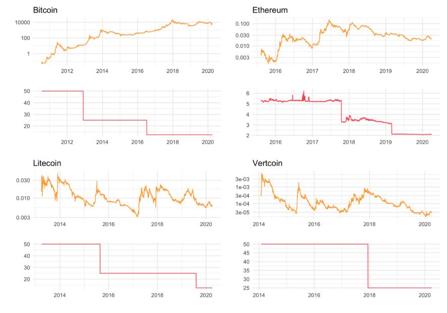 Die Kursentwicklungen und die Halvings von Bitcoin und Co. im Überblick