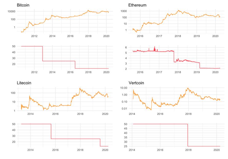 Auch in US-Dollar: Halving wirkt sich nur auf Bitcoin-Kurs aus