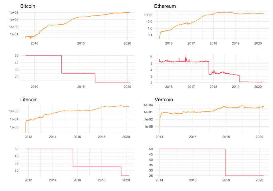 Die Hash Rate von Bitcoin und Co mit Blick auf das Halving