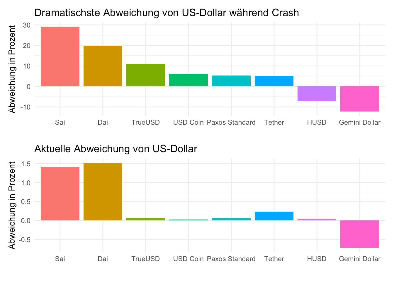 Chart, der die Abweichungen von der US-Dollar-Kopplung darstellt. Am dramatischsten ist das bei DAI und SAI.