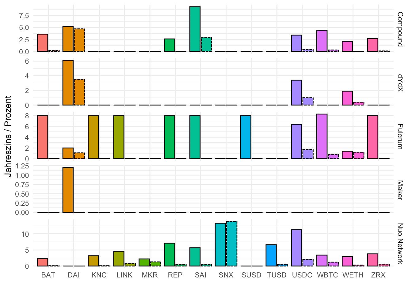 Entwicklung des Jahreszins für verschiedene Stable Coins auf verschiedenen Plattformen.