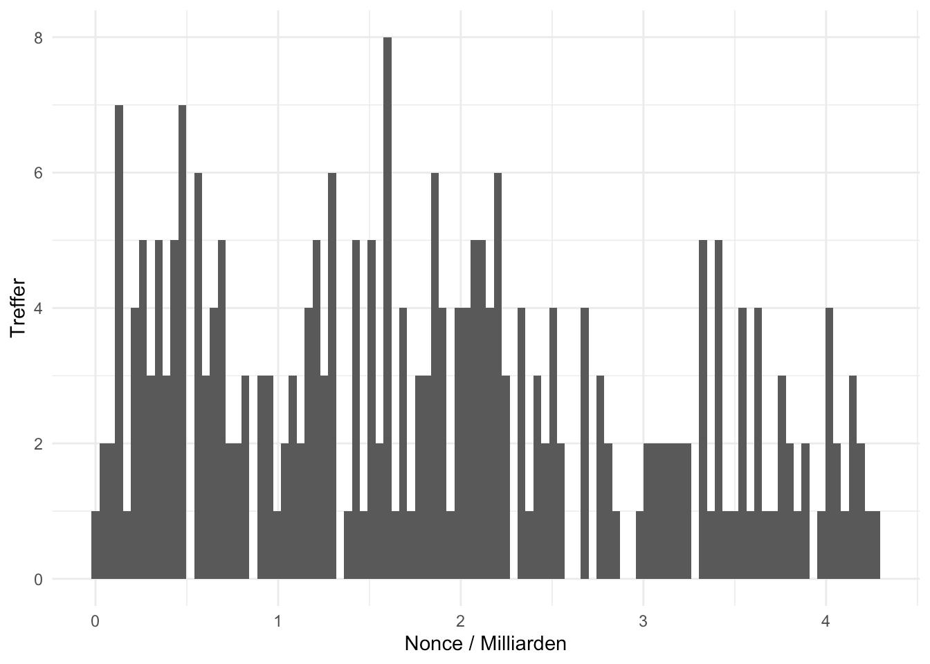 Nonce-Verteilung bei kleinen Pools