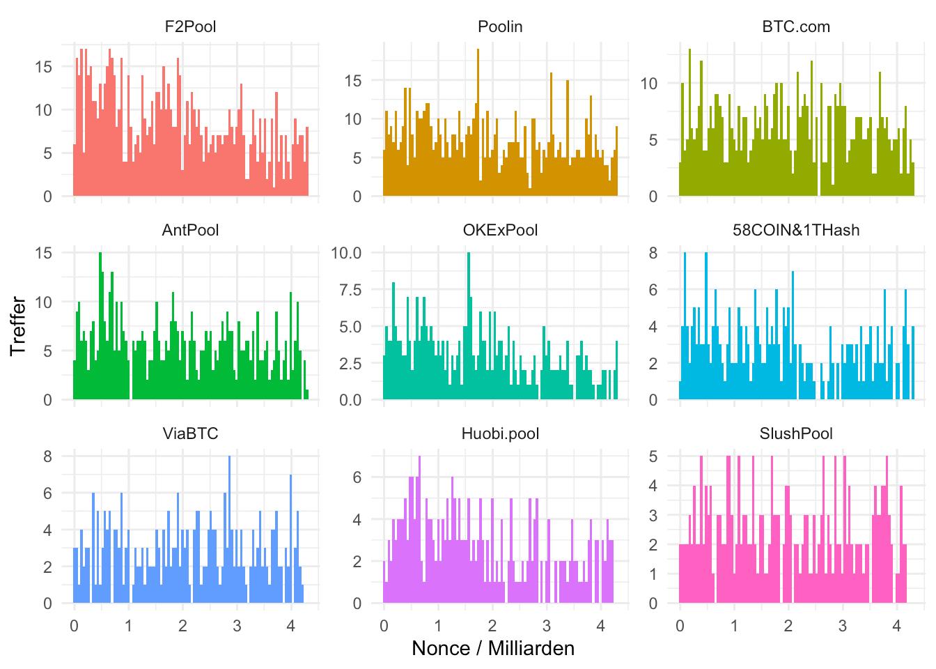 Nonce-Verteilungen bei den unterschiedlichen großen Mining-Pools