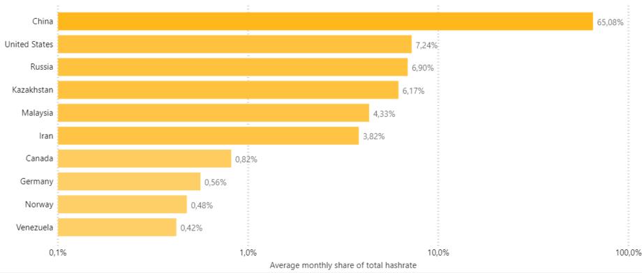 Bitcoin Hash Rate im Ländervergleich.