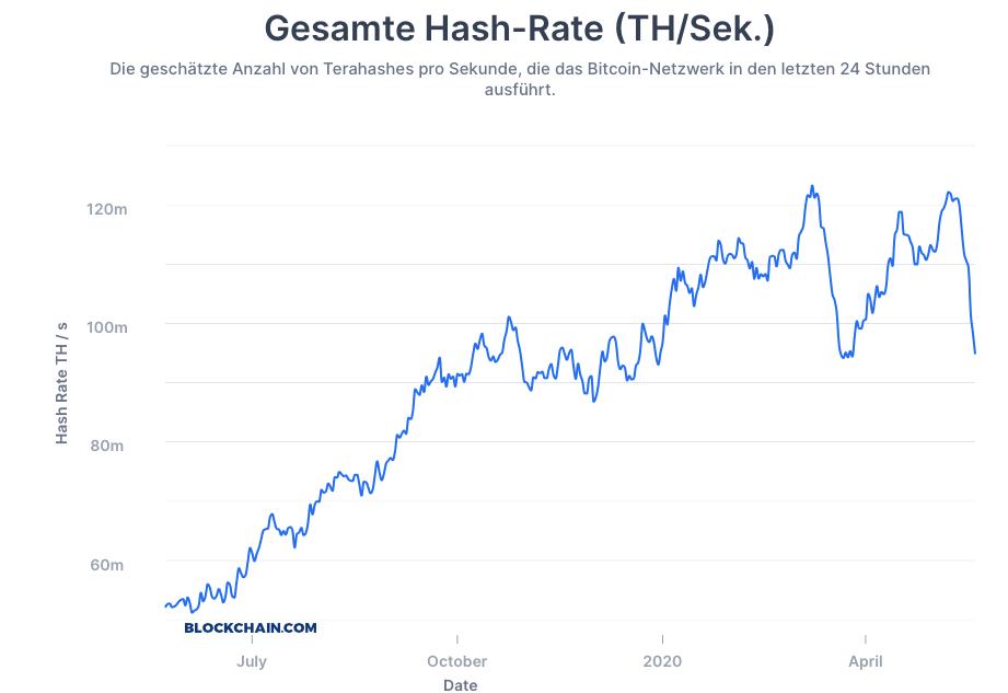 Was passiert, wenn meine Bitcoin-Transaktion nicht bestatigt wird