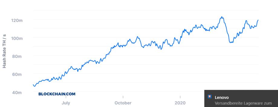 Die Bitcoin Hash Rate robbt sich ans Allzeithoch heran