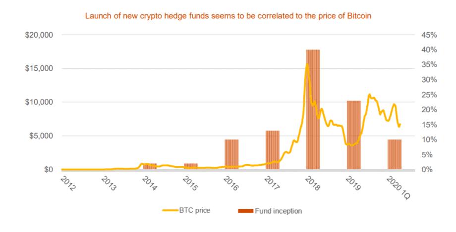 bitcoin und krypto hedgefonds entwicklung