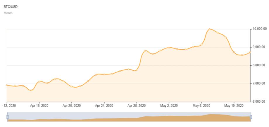 Die Entwicklung des Bitcoin-Kurs von Mitte April bis Halving