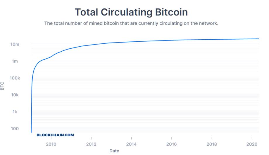 Die Umlauf-Menge von Bitcoin, dargestellt als Graf in logarithmischer Ansicht. Knapp 18,5 Millionen BTC befinden sich im Umlauf.