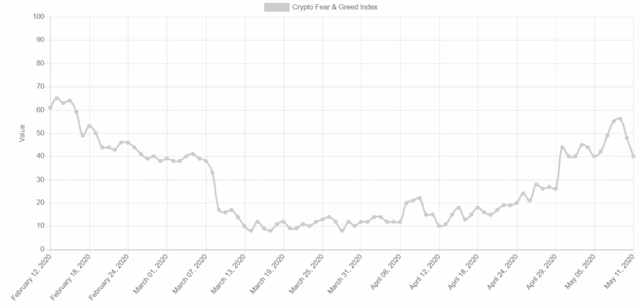 Bitcoin Fear and Greed Index: Sentiment-Analyse der letzten drei Monate