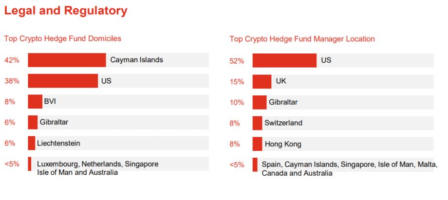 standorte der bitcoin- und krypto-hedgefonds in einer tabelle dargestellt. rote balken zeigen an, welcher prozentuale anteil sich wo befindet. aufgeteilt in standort und standort der manager