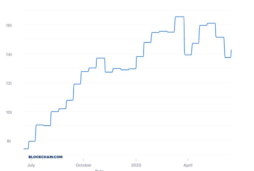 Mining Difficulty im Bitcoin-Netzwerk