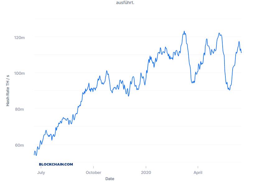 Hash Rate im Bitcoin-Netzwerk