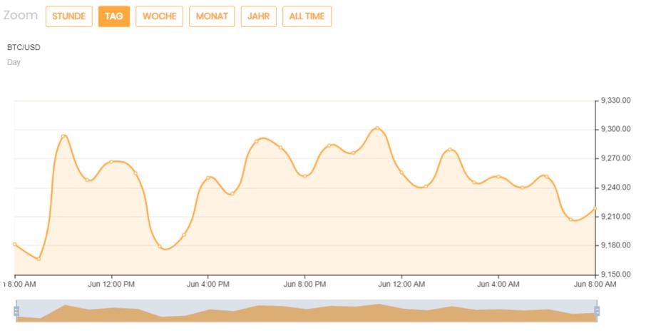Der Bitcoin-Kurs liegt über 9.200 US-Dollar