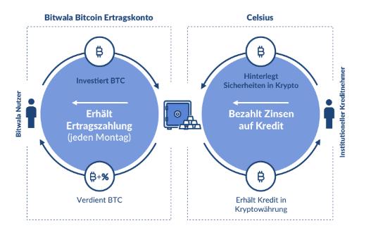 Bitwala kündigt Bitcoin-Ertragskonto an: Kryptowährungen für sich arbeiten lassen