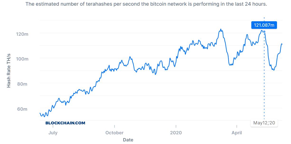 Das Bitcoin Halving hatte einen Absturz der Hash Rate zur folge, von dem sich Netzwerk jedoch wieder weitestgehend erholt hat