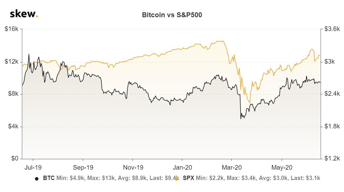Korrelation zwischen Bitcoin-Kurs und S&P500