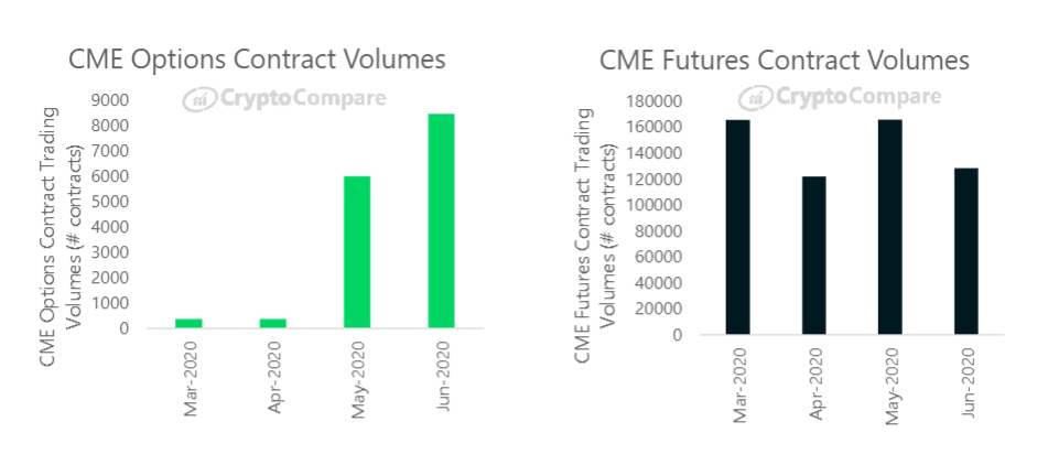 Options and futures on the Bitcoin price
