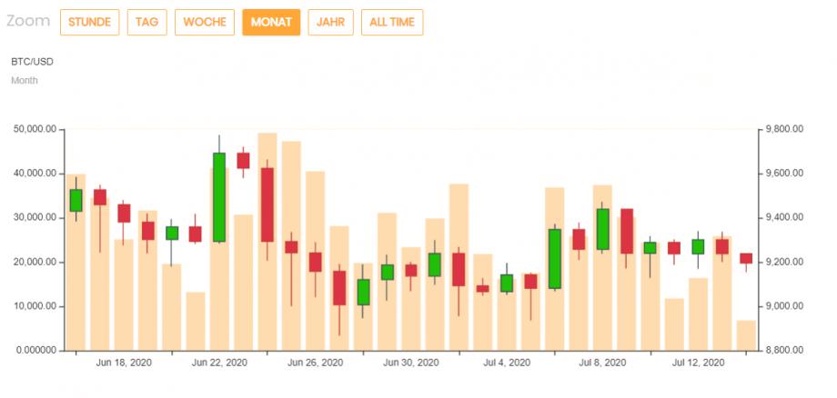 Bitcoin Kurs Aktuell