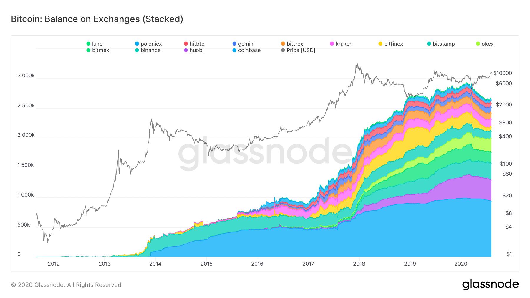Bitcoin Kurs Kurve