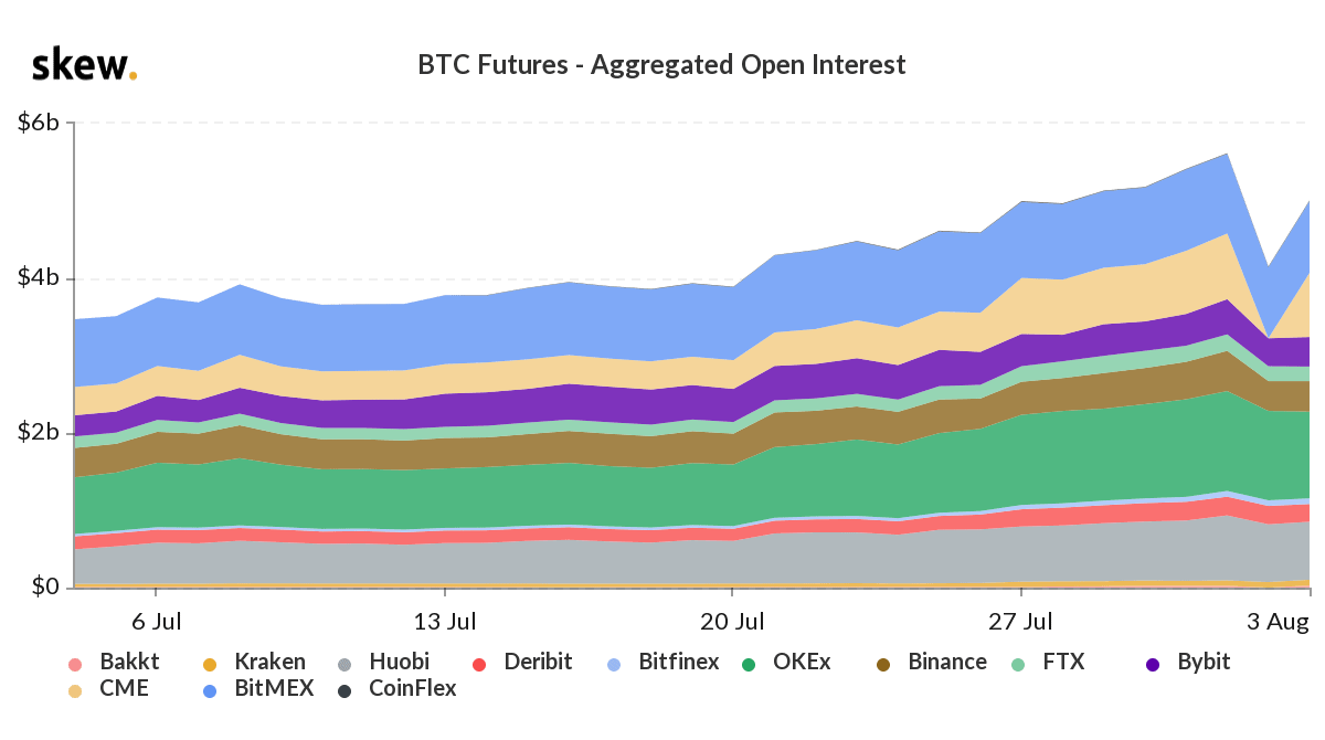 Open interest futures on Bitcoin price