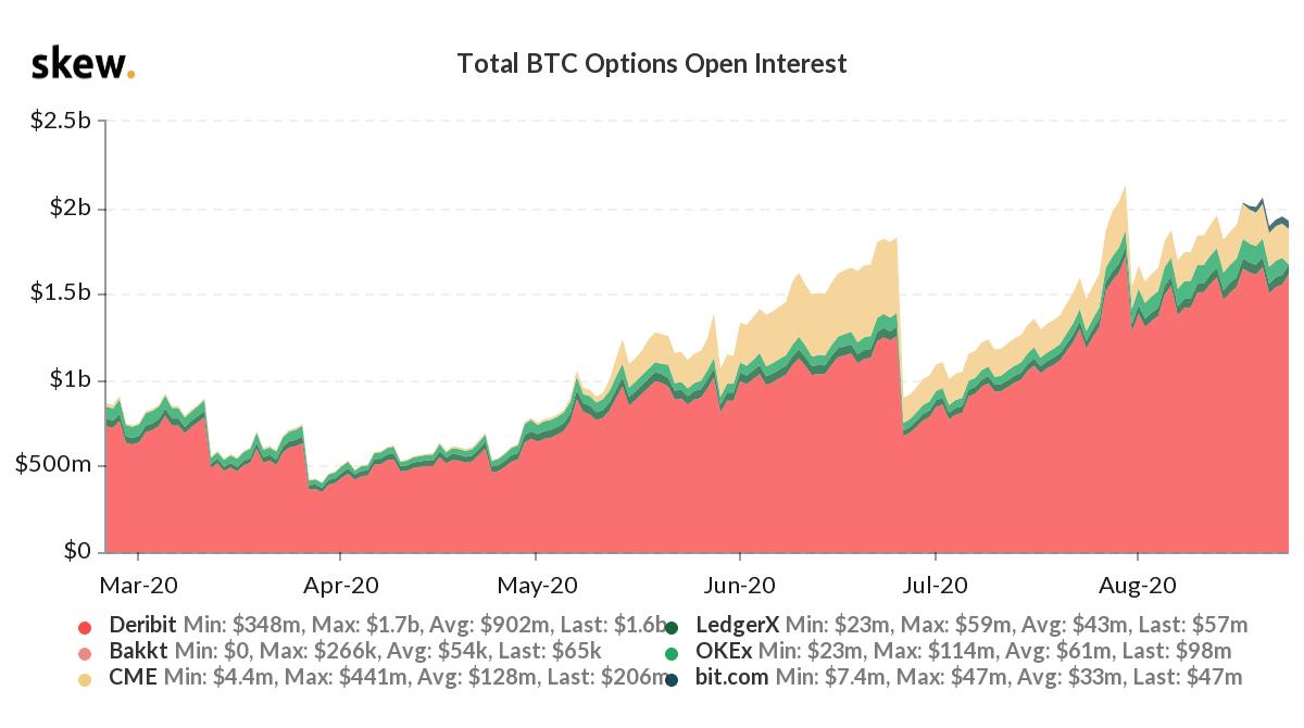 Wann verfallen BTC-Optionen heute?