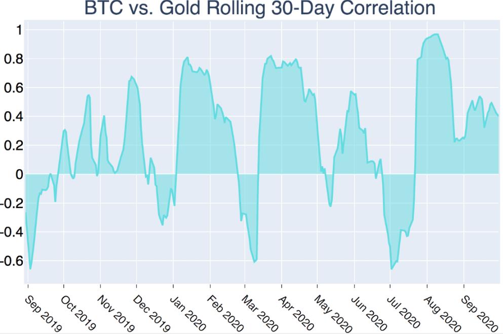 Bitcoin-Korrelation mit Gold