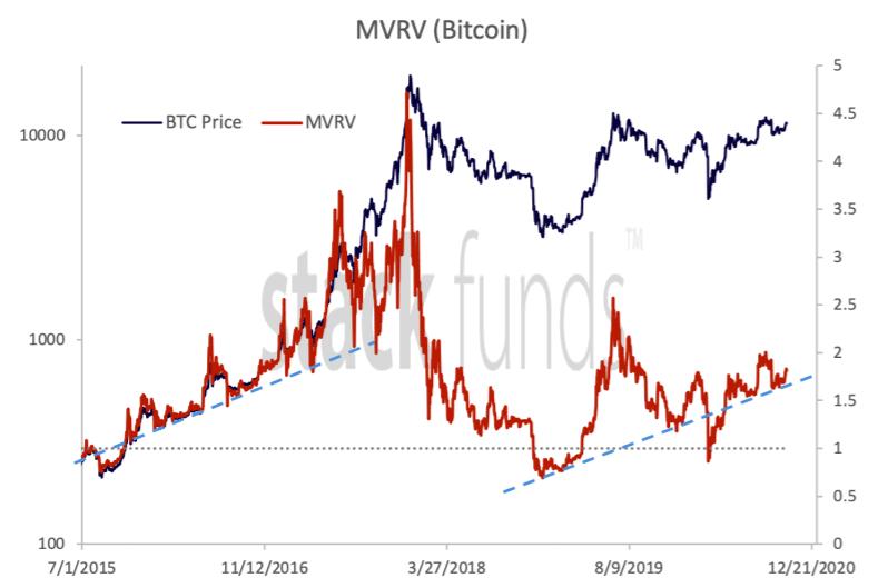 MVRV (Bitcoin)