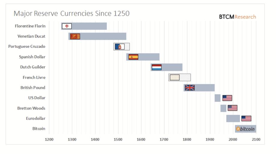 Weltreservewährungen seit dem 13. Jh. Quelle: BTCMResearch.