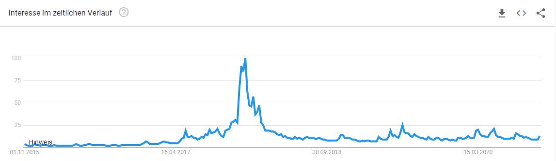 Bitcoin Interesse im zeitlichen Verlauf, letzten 5 Jahre.