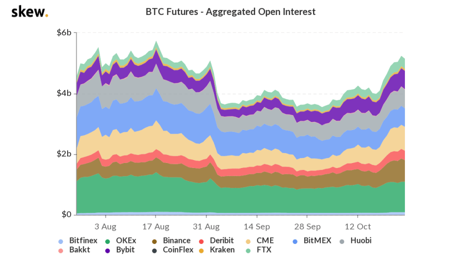 bitcoin futures market cap