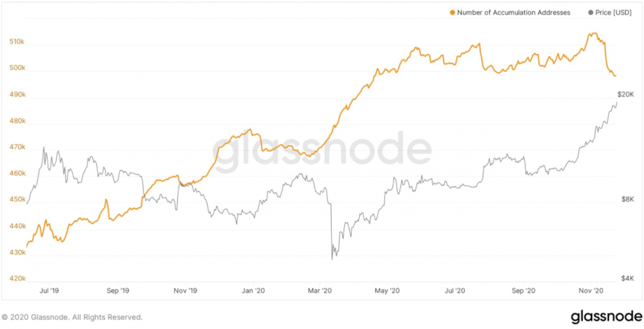 Anzahl der Bitcoin-Akkumulationsadressen