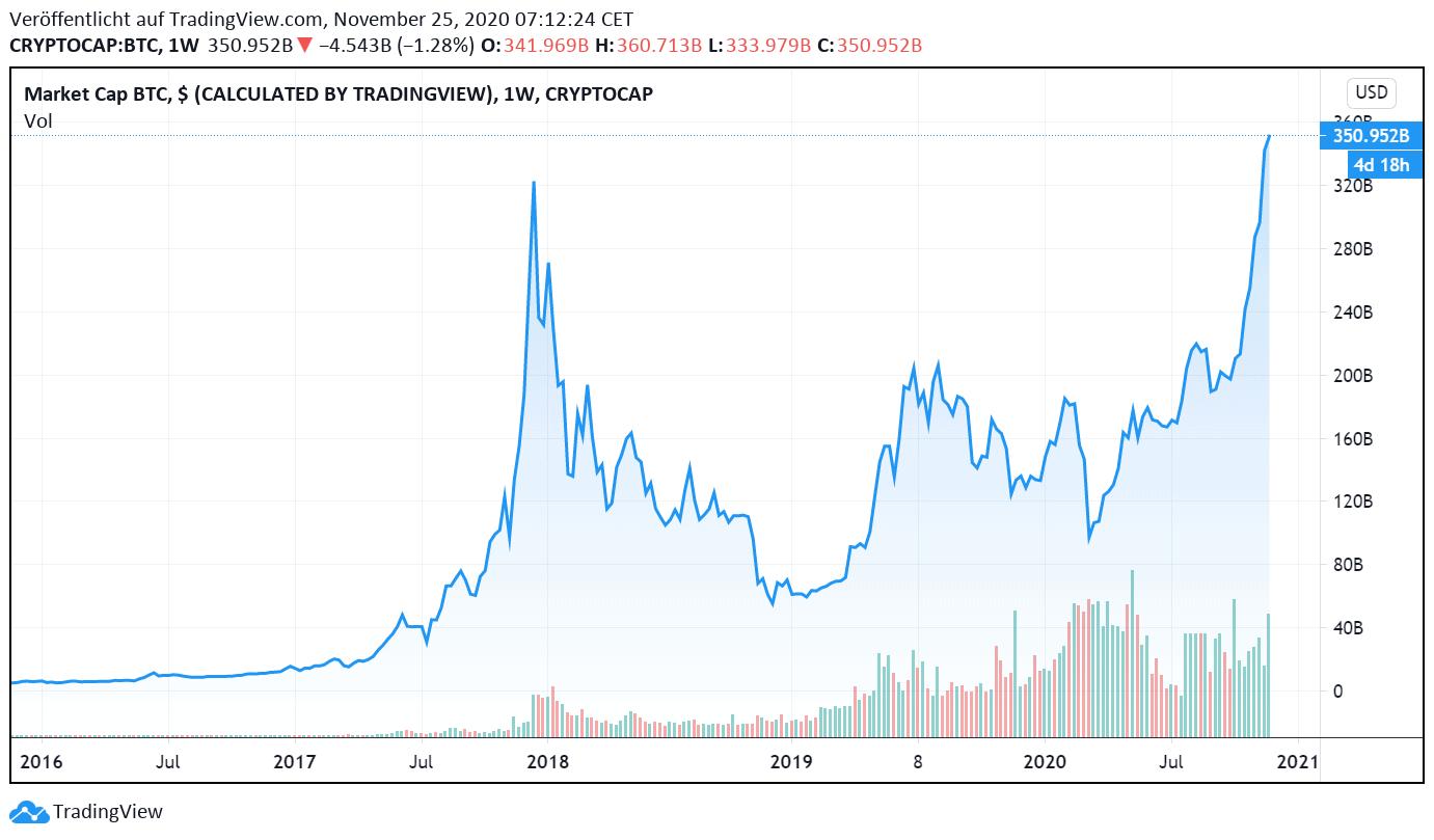 Bitcoin-Marktkapitalisierung