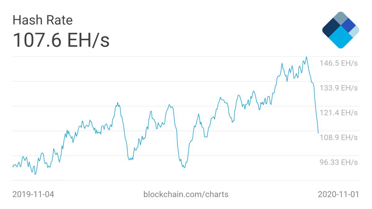 Bitcoin Kurs Eingebrochen