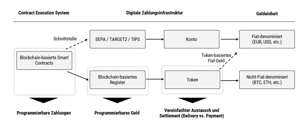 Ablauf eines typischen Zahlungsprozesses
