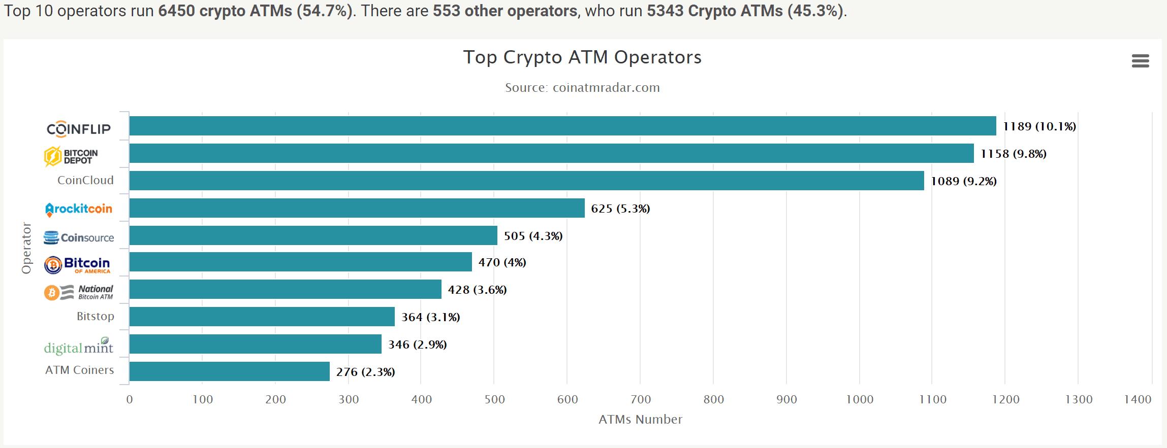 Bitcoin-ATM-Anbieter